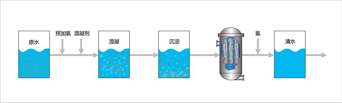 饮用水过滤图片